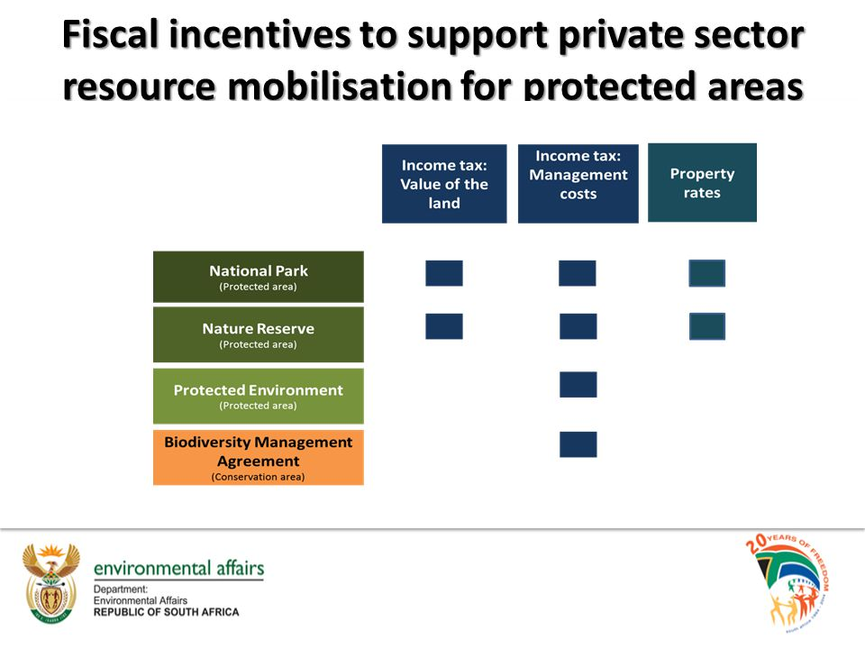 Fiscal incentives to support private sector resource mobilisation for protected areas