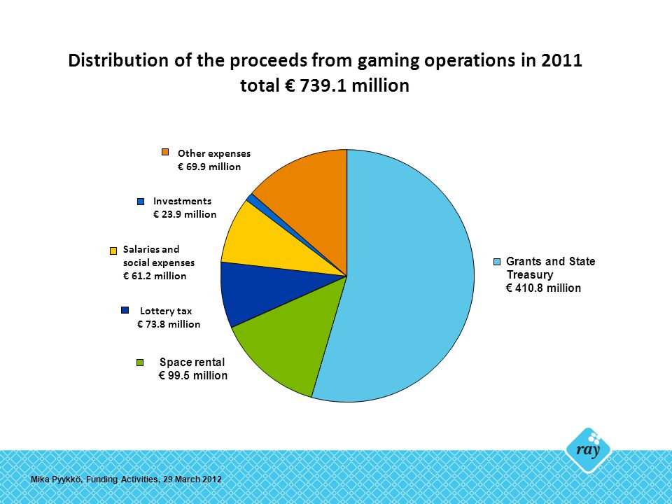 Distribution of the proceeds from gaming operations in 2011 total € 739.1 million Lottery tax € 73.8 million Salaries and social expenses € 61.2 million Other expenses € 69.9 million Investments € 23.9 million Grants and State Treasury € 410.8 million Space rental € 99.5 million Mika Pyykkö, Funding Activities, 29 March 2012