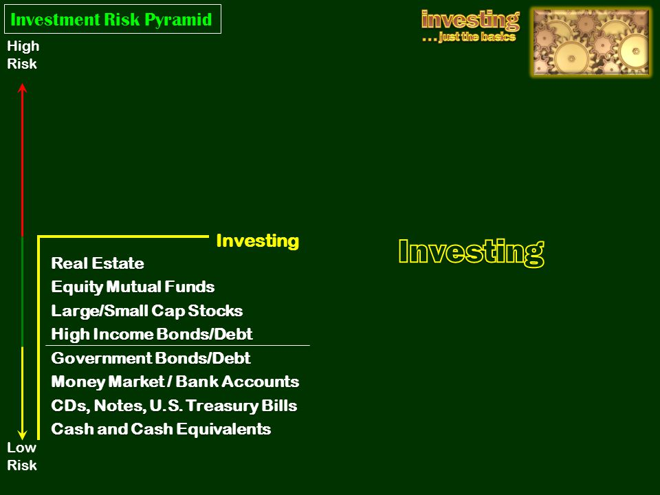 Investing Real Estate Equity Mutual Funds Large/Small Cap Stocks High Income Bonds/Debt Government Bonds/Debt Money Market / Bank Accounts CDs, Notes,