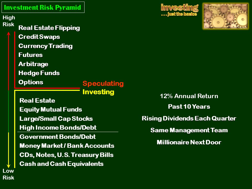 12% Annual Return Real Estate Equity Mutual Funds Large/Small Cap Stocks High Income Bonds/Debt Government Bonds/Debt Money Market / Bank Accounts CDs, Notes, U.S.