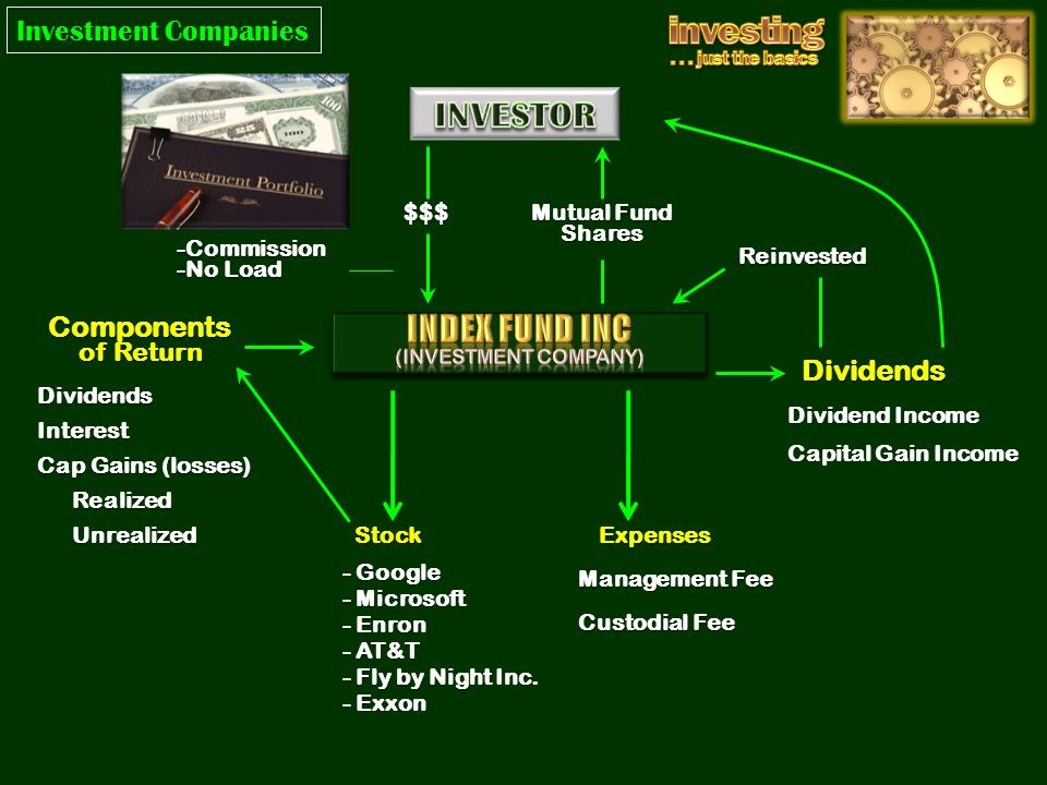 Expenses Dividends Components of Return Stock - Microsoft - Enron - Google - AT&T - Fly by Night Inc.