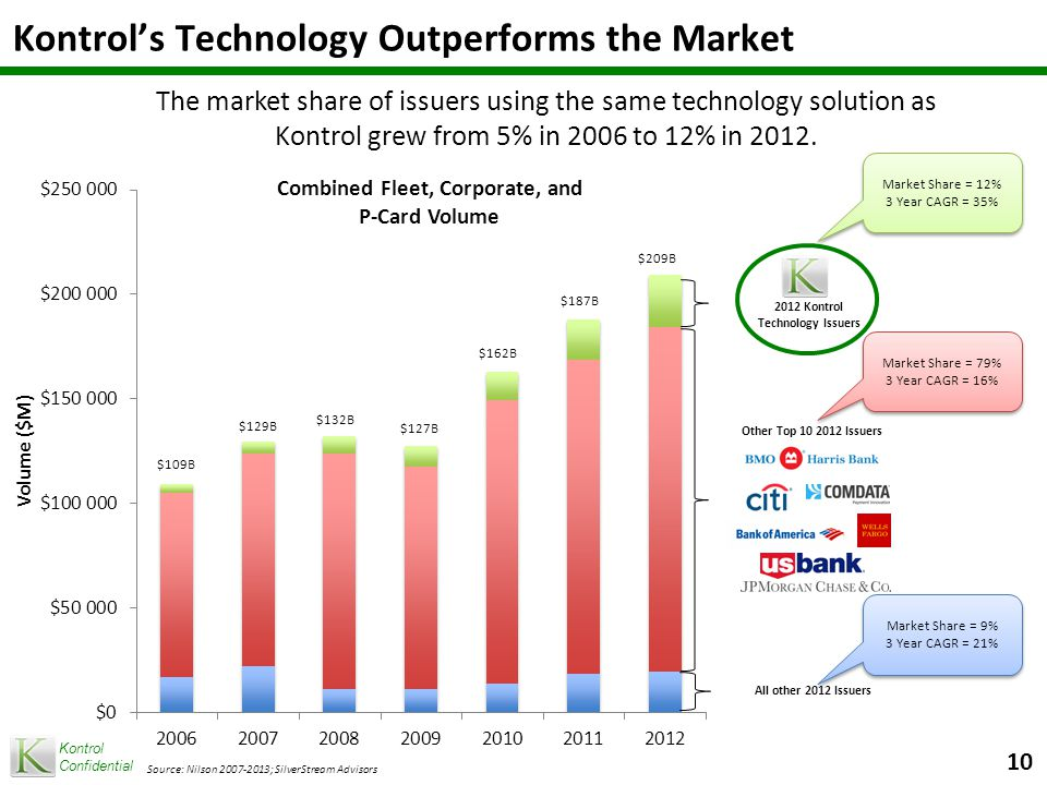 Kontrol Confidential The market share of issuers using the same technology solution as Kontrol grew from 5% in 2006 to 12% in 2012.