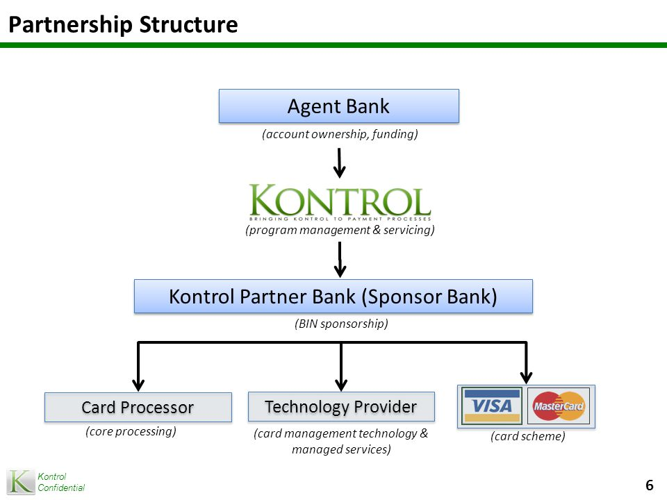 Kontrol Confidential Partnership Structure 6 (account ownership, funding) (program management & servicing) (card management technology & managed services) (BIN sponsorship) (card scheme) (core processing) Agent Bank Kontrol Partner Bank (Sponsor Bank) Technology Provider Card Processor