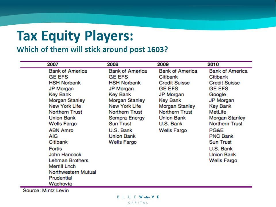Tax Equity Players: Which of them will stick around post 1603