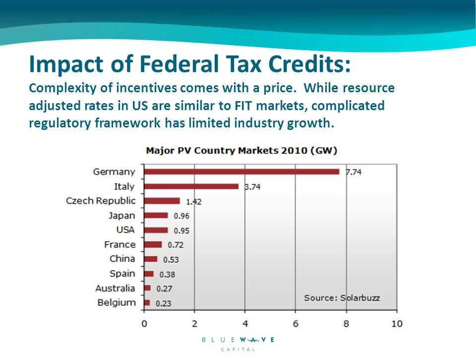 Impact of Federal Tax Credits: How much will really be left after after 1603 Grant expires.
