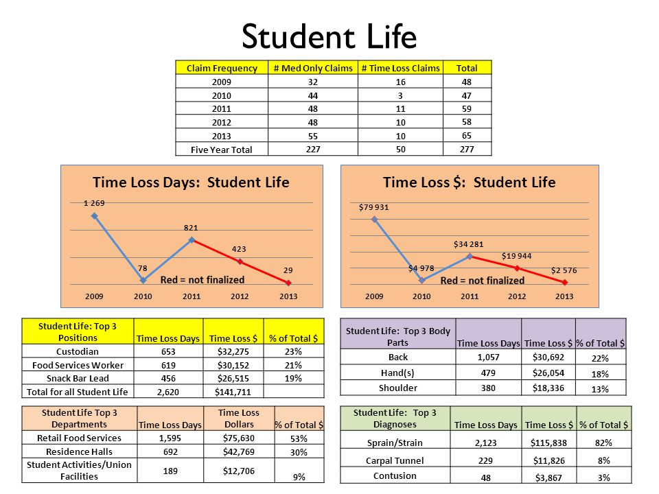 Student Life Claim Frequency# Med Only Claims# Time Loss ClaimsTotal 20093216 48 2010443 47 20114811 59 20124810 58 20135510 65 Five Year Total 22750277 Student Life: Top 3 DiagnosesTime Loss DaysTime Loss $% of Total $ Sprain/Strain2,123$115,83882% Carpal Tunnel229$11,8268% Contusion 48$3,8673% Student Life: Top 3 Body PartsTime Loss DaysTime Loss $% of Total $ Back1,057$30,692 22% Hand(s)479$26,054 18% Shoulder380$18,336 13% Student Life Top 3 DepartmentsTime Loss Days Time Loss Dollars% of Total $ Retail Food Services1,595$75,630 53% Residence Halls692$42,769 30% Student Activities/Union Facilities 189$12,706 9% Student Life: Top 3 PositionsTime Loss DaysTime Loss $% of Total $ Custodian653$32,27523% Food Services Worker619$30,15221% Snack Bar Lead456$26,51519% Total for all Student Life2,620$141,711