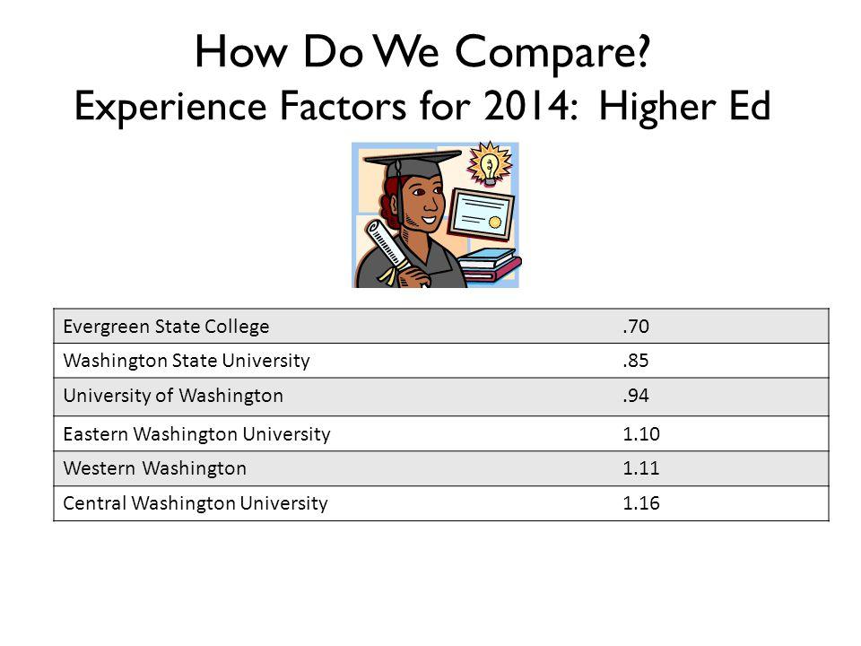 How Do We Compare.