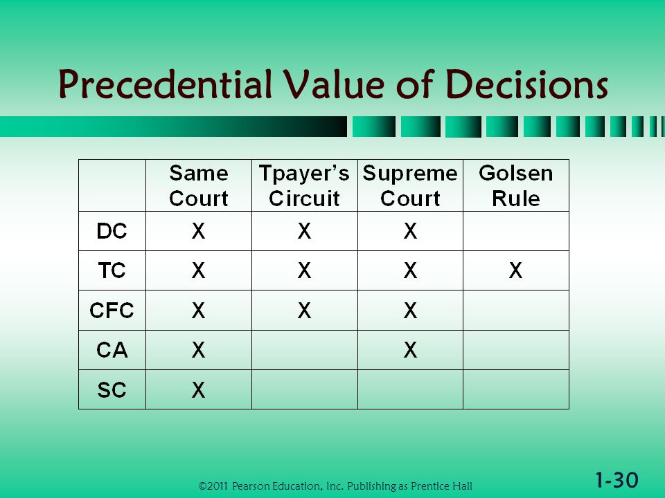 1-30 Precedential Value of Decisions ©2011 Pearson Education, Inc. Publishing as Prentice Hall