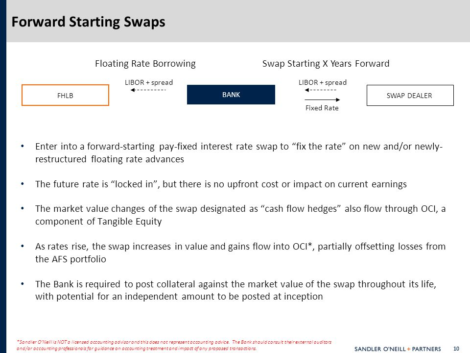 10 Enter into a forward-starting pay-fixed interest rate swap to fix the rate on new and/or newly- restructured floating rate advances The future rate is locked in , but there is no upfront cost or impact on current earnings The market value changes of the swap designated as cash flow hedges also flow through OCI, a component of Tangible Equity As rates rise, the swap increases in value and gains flow into OCI*, partially offsetting losses from the AFS portfolio The Bank is required to post collateral against the market value of the swap throughout its life, with potential for an independent amount to be posted at inception Forward Starting Swaps *Sandler O'Neill is NOT a licensed accounting advisor and this does not represent accounting advice.