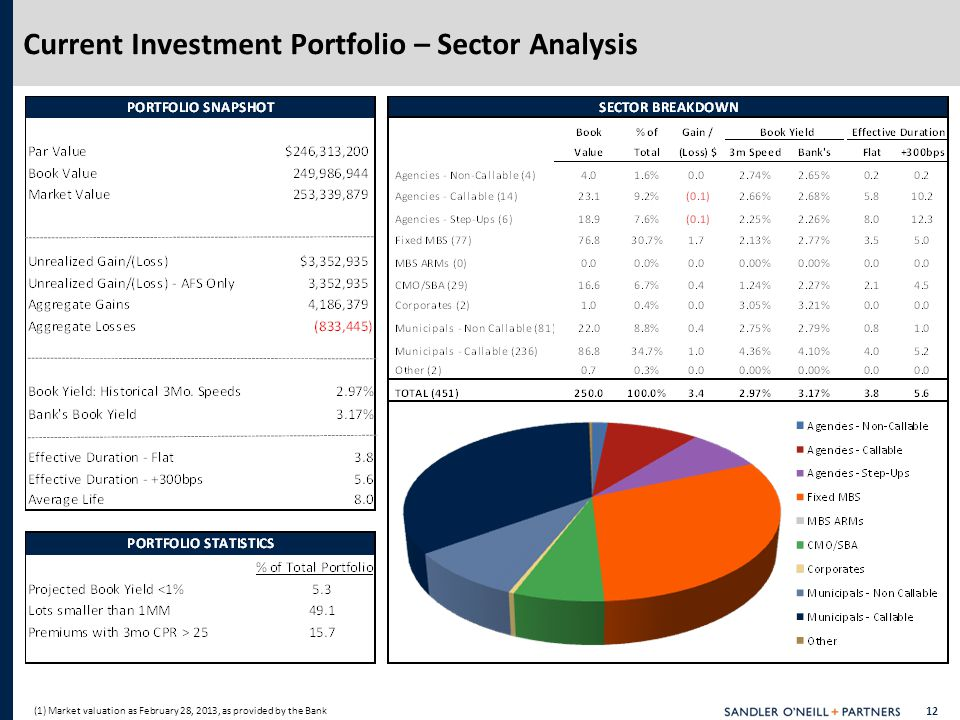 12 Current Investment Portfolio – Sector Analysis (1) Market valuation as February 28, 2013, as provided by the Bank