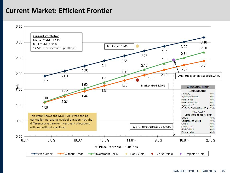 15 Current Market: Efficient Frontier This graph shows the MOST yield that can be earned for increasing levels of duration risk.