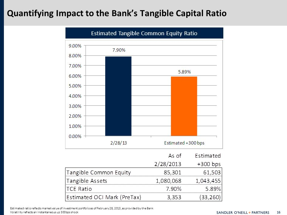16 Quantifying Impact to the Bank's Tangible Capital Ratio Estimated ratio reflects market value of investment portfolio as of February 28, 2013, as provided by the Bank Volatility reflects an instantaneous up 300bps shock Estimated Tangible Common Equity Ratio