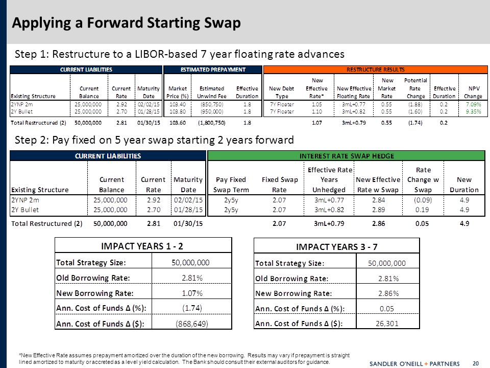 20 Applying a Forward Starting Swap *New Effective Rate assumes prepayment amortized over the duration of the new borrowing.