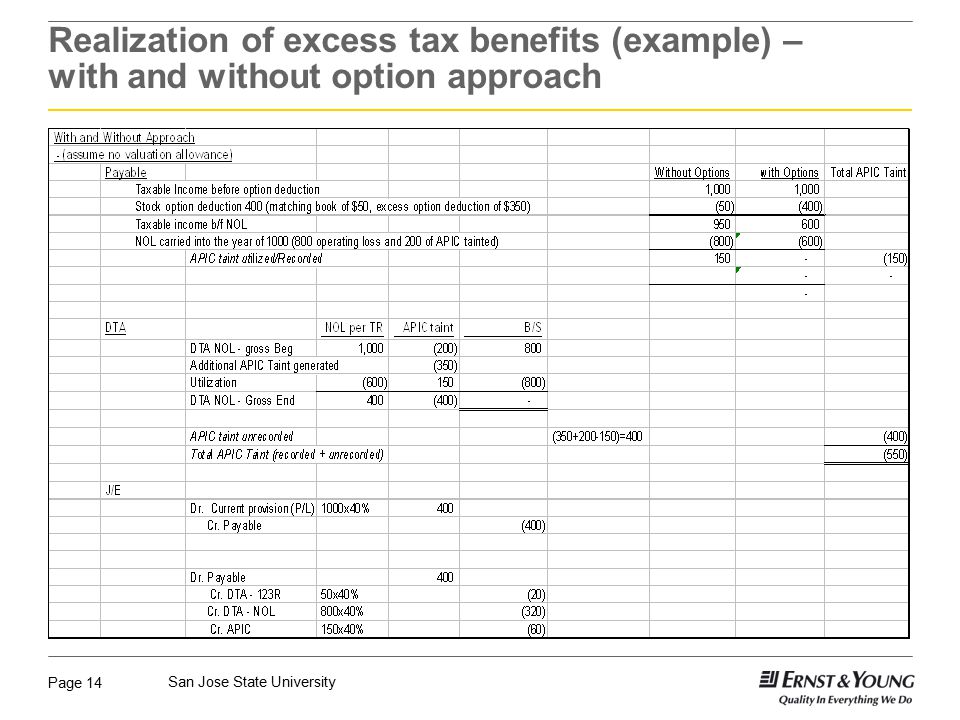 Page 14 San Jose State University Realization of excess tax benefits (example) – with and without option approach