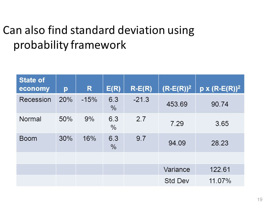 19 Can also find standard deviation using probability framework State of economypRE(R)R-E(R)(R-E(R)) 2 p x (R-E(R)) 2 Recession20%-15%6.3 % -21.3 453.