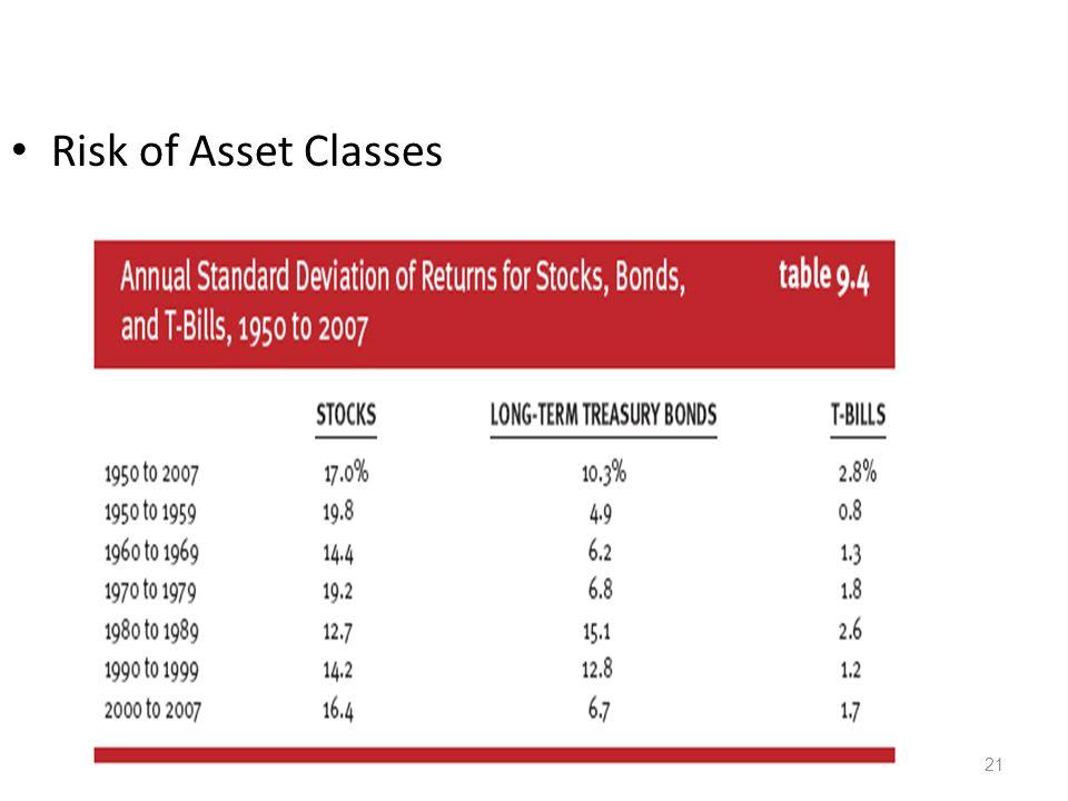 21 Risk of Asset Classes