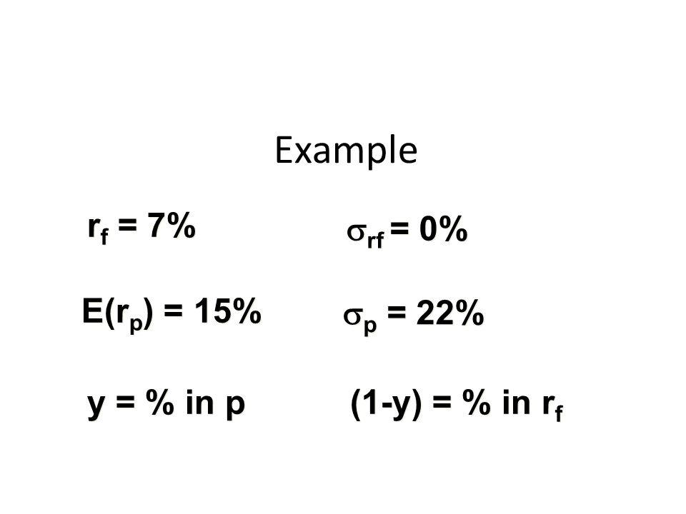 r f = 7%  rf = 0% E(r p ) = 15%  p = 22% y = % in p (1-y) = % in r f Example