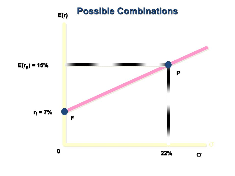 E(r) E(r p ) = 15% r f = 7% 22% 0 P F Possible Combinations 