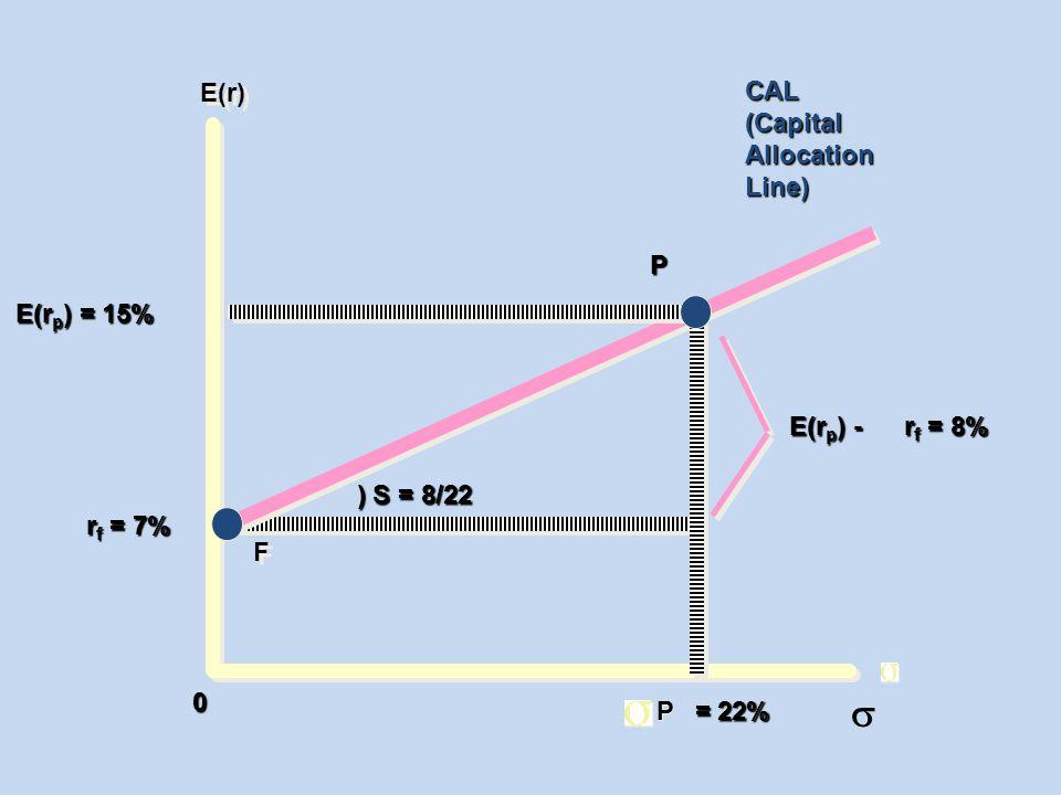 E(r) E(r p ) = 15% r f = 7% = 22% = 22% 0 P F F P P ) S = 8/22 ) S = 8/22 E(r p ) - r f = 8% CAL(CapitalAllocationLine) 