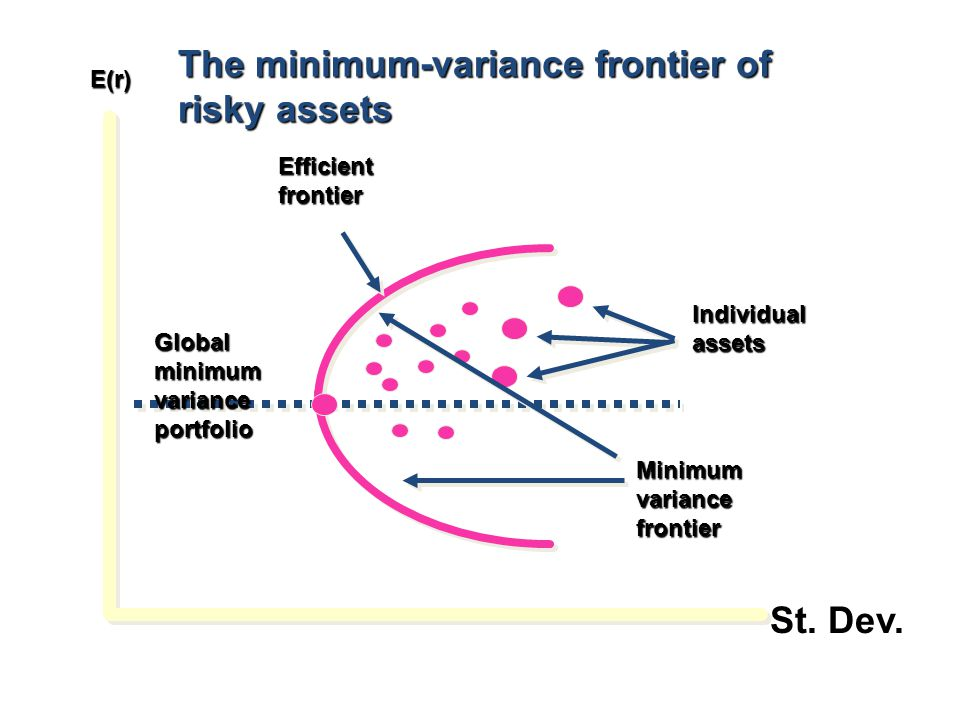 E(r) The minimum-variance frontier of risky assets Efficientfrontier Globalminimumvarianceportfolio Minimumvariancefrontier Individualassets St. Dev.