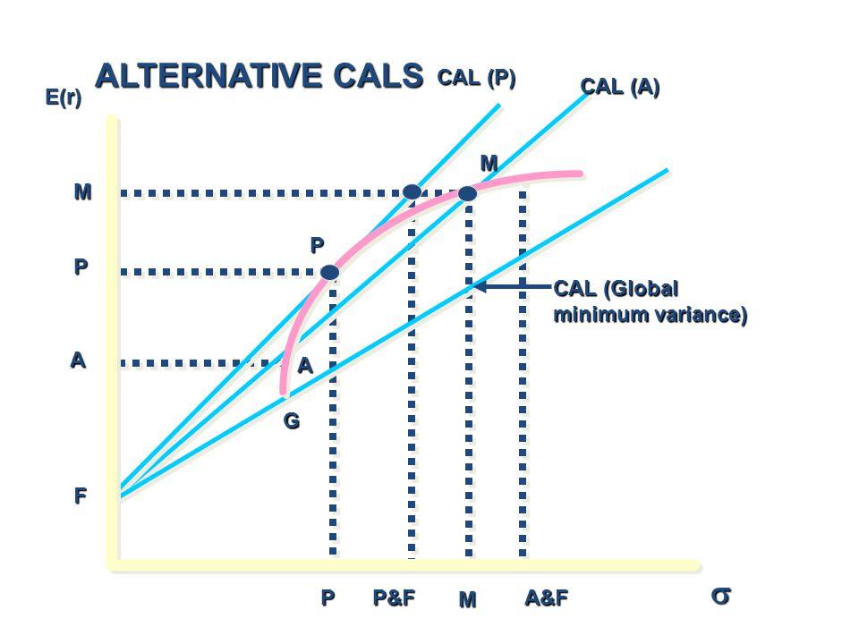 E(r) CAL (Global minimum variance) CAL (A) CAL (P) M P A F PP&FA&F M A G P M  ALTERNATIVE CALS