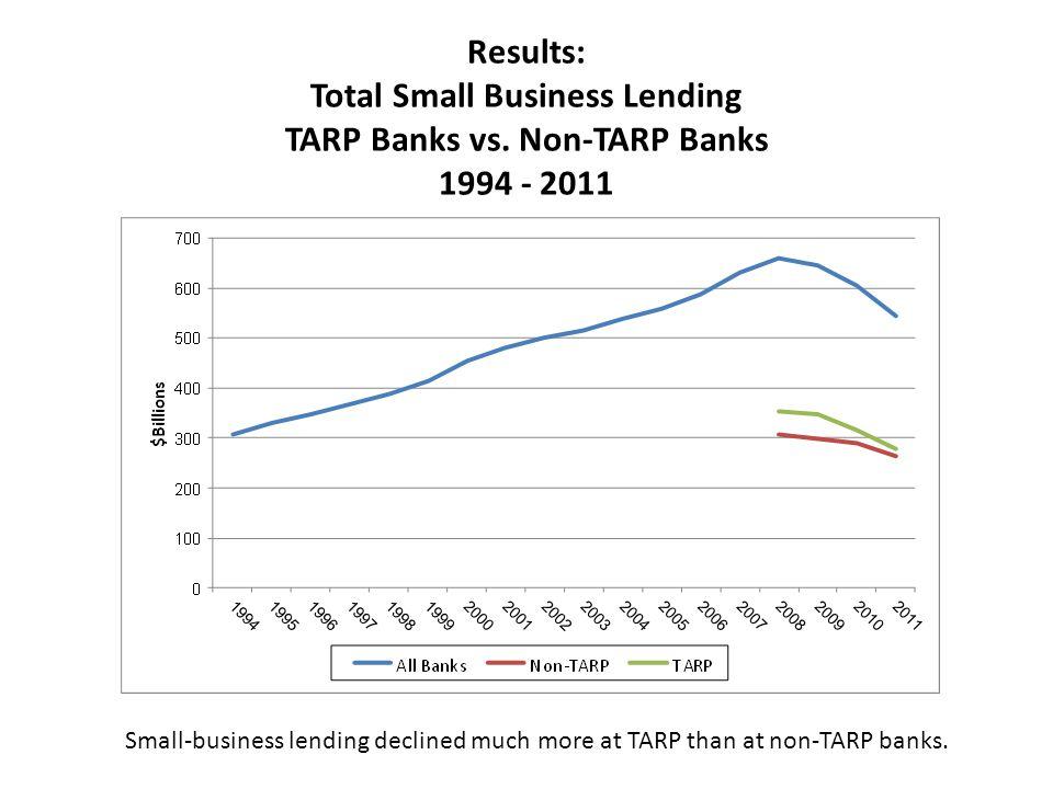 Results: Total Small Business Lending TARP Banks vs.