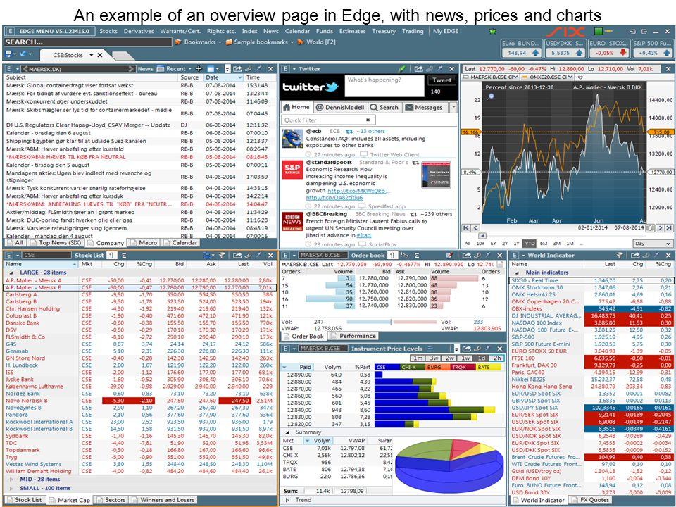 Economic Macro Calendar – based on data from Dow Jones Calendar Live. Standard in Edge