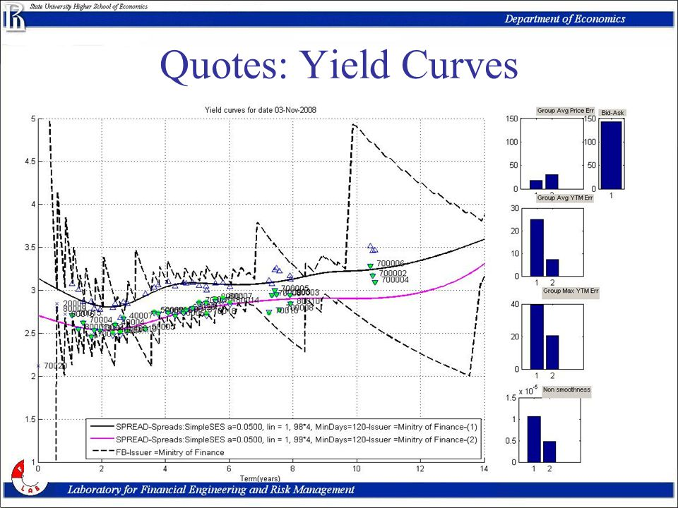 EFFAS-EBC meeting, June 200923 Quotes: Yield Curves