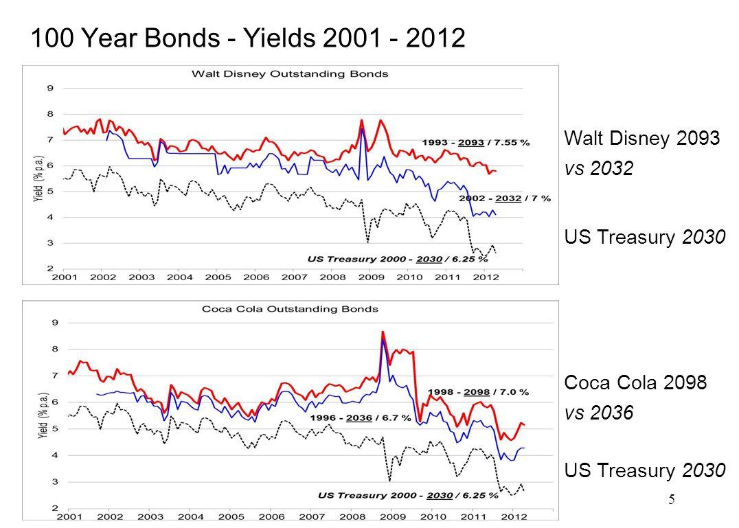 5 100 Year Bonds - Yields 2001 - 2012 Walt Disney 2093 vs 2032 Coca Cola 2098 vs 2036 US Treasury 2030