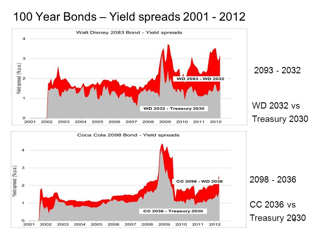 6 100 Year Bonds – Yield spreads 2001 - 2012 WD 2032 vs Treasury 2030 2093 - 2032 CC 2036 vs Treasury 2030 2098 - 2036