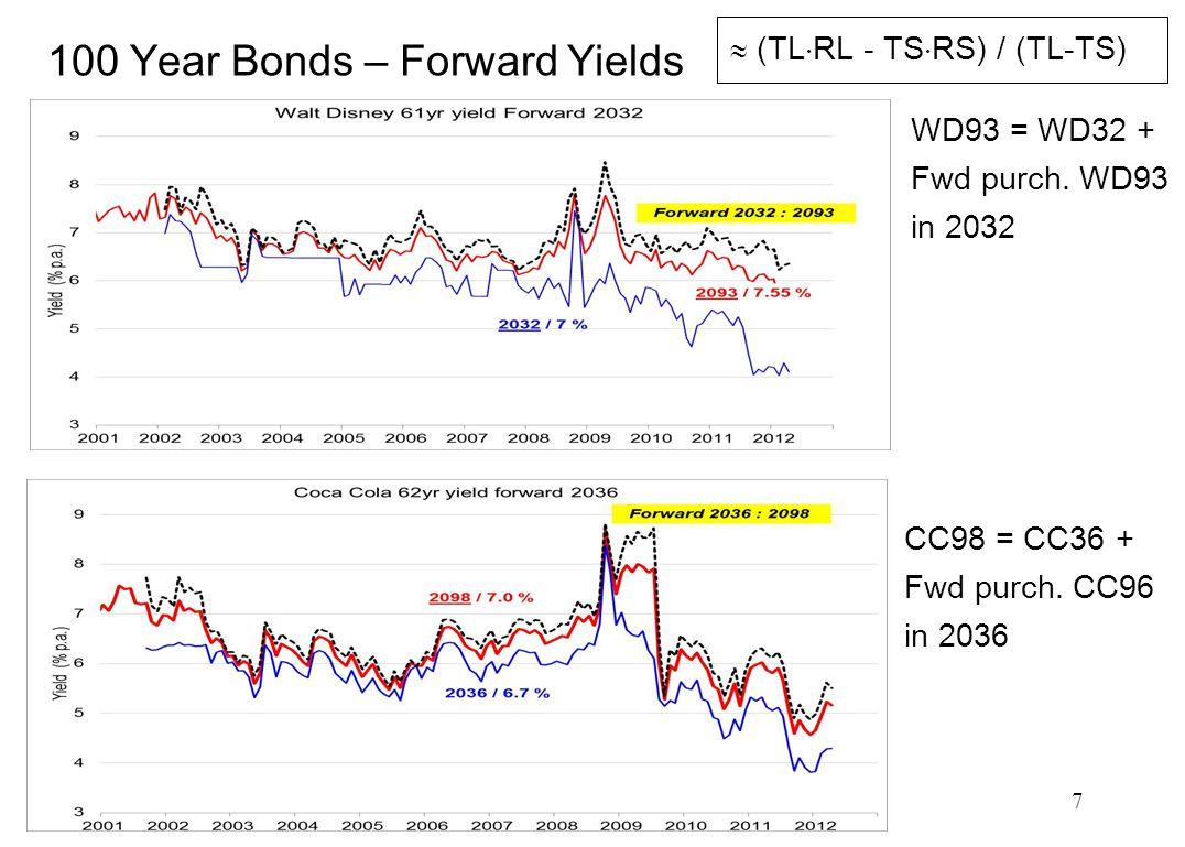 7 100 Year Bonds – Forward Yields  (TL  RL - TS  RS) / (TL-TS) WD93 = WD32 + Fwd purch. WD93 in 2032 CC98 = CC36 + Fwd purch. CC96 in 2036