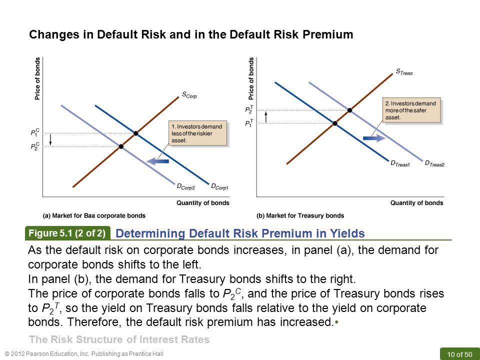 © 2012 Pearson Education, Inc. Publishing as Prentice Hall 10 of 50 Changes in Default Risk and in the Default Risk Premium Figure 5.1 (2 of 2) Determ