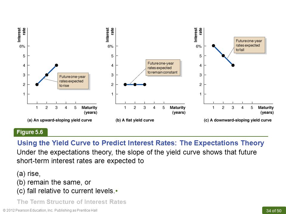 © 2012 Pearson Education, Inc. Publishing as Prentice Hall 34 of 50 Using the Yield Curve to Predict Interest Rates: The Expectations Theory Under the