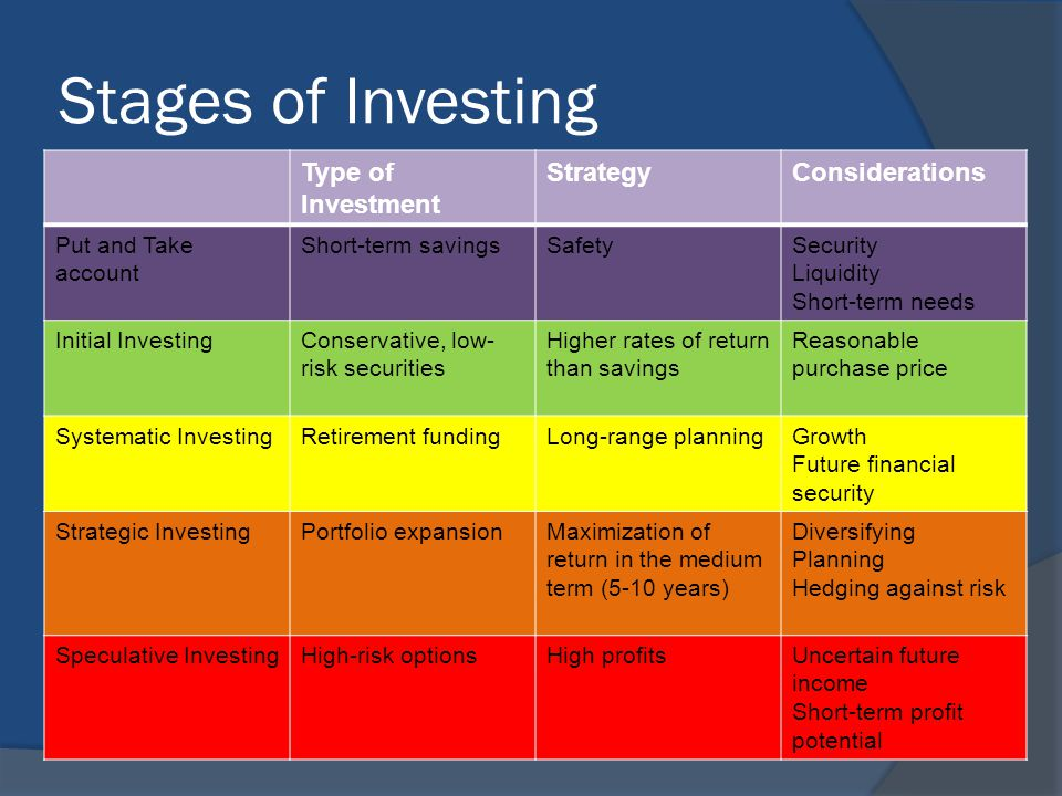 Stages of Investing Type of Investment StrategyConsiderations Put and Take account Short-term savingsSafetySecurity Liquidity Short-term needs Initial