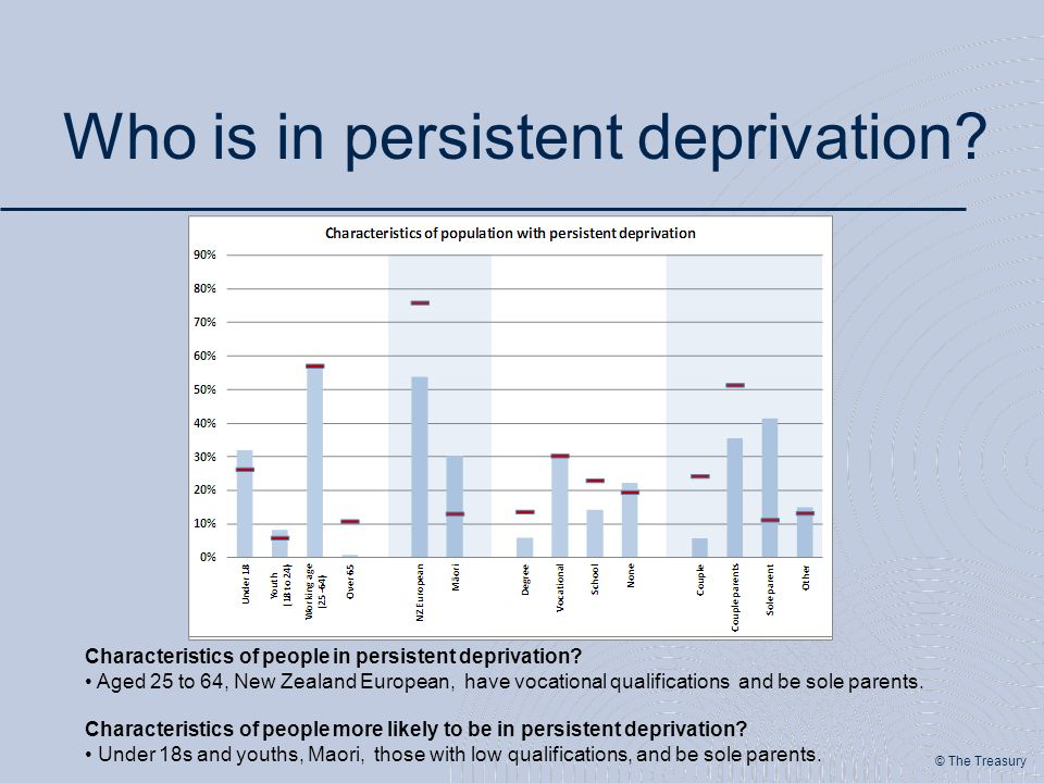 © The Treasury Who is in persistent deprivation? Characteristics of people in persistent deprivation? Aged 25 to 64, New Zealand European, have vocati