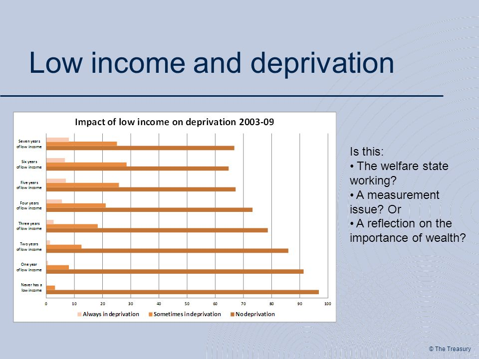 © The Treasury Low income and deprivation Is this: The welfare state working.