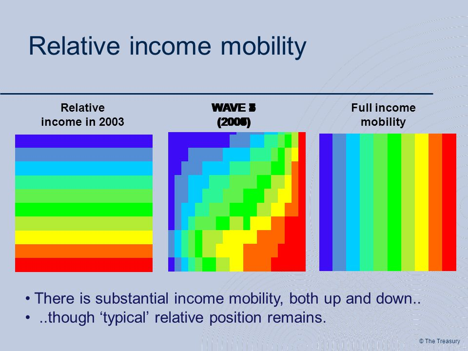 © The Treasury Relative income mobility Relative income in 2003 WAVE 1 (2003) WAVE 2 (2004) WAVE 3 (2005) WAVE 4 (2006) WAVE 5 (2007) WAVE 6 (2008) WAVE 7 (2009) Full income mobility There is substantial income mobility, both up and down....though 'typical' relative position remains.