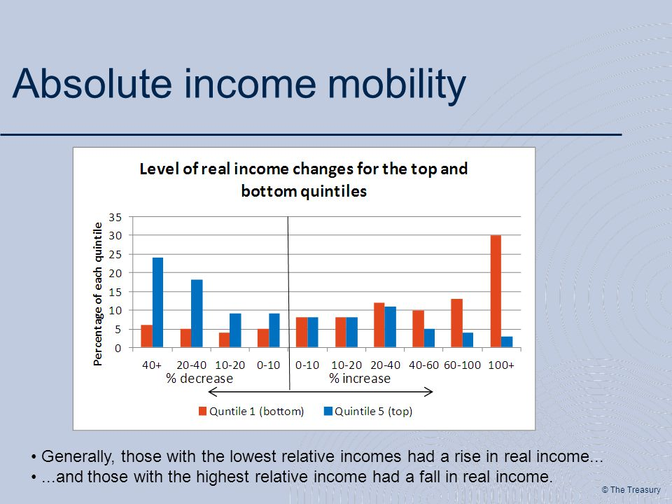 © The Treasury Absolute income mobility Generally, those with the lowest relative incomes had a rise in real income......and those with the highest re