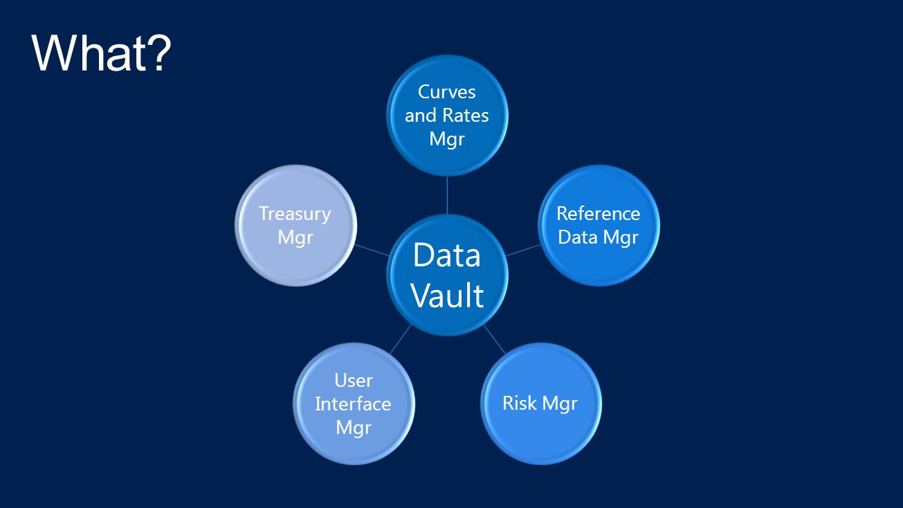 Data Vault Curves and Rates Mgr Reference Data Mgr Risk Mgr User Interface Mgr Treasury Mgr
