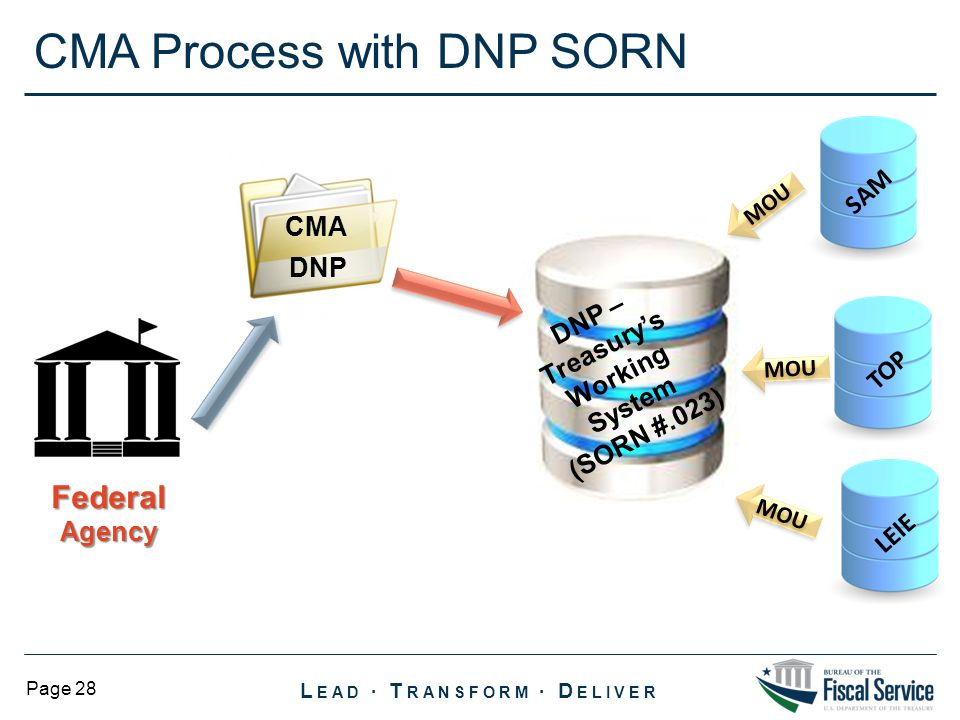 L EAD ∙ T RANSFORM ∙ D ELIVER Page 28 CMA Process with DNP SORN LEIE SAM TOP DNP – Treasury's Working System (SORN #.023) Federal Agency DNP CMA MOU