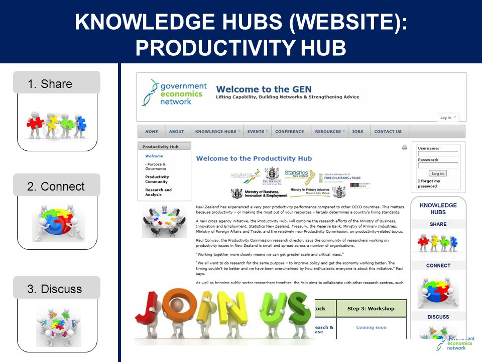 © The Treasury KNOWLEDGE HUBS (WEBSITE): PRODUCTIVITY HUB 1. Share 2. Connect 3. Discuss