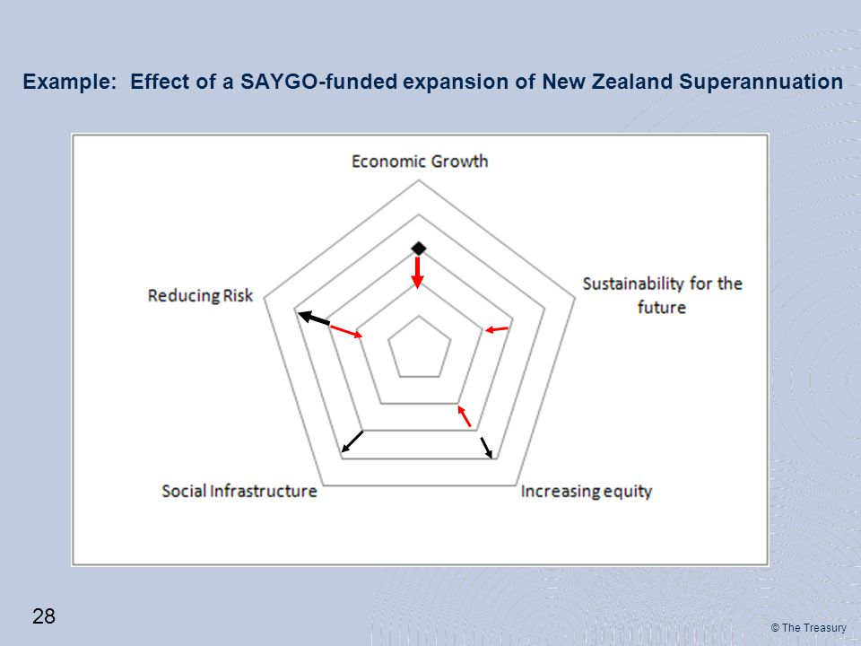 © The Treasury Example: Effect of a SAYGO-funded expansion of New Zealand Superannuation 28