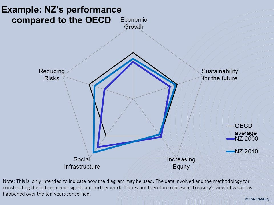 © The Treasury Economic Growth Sustainability for the future Increasing Equity Social Infrastructure Reducing Risks