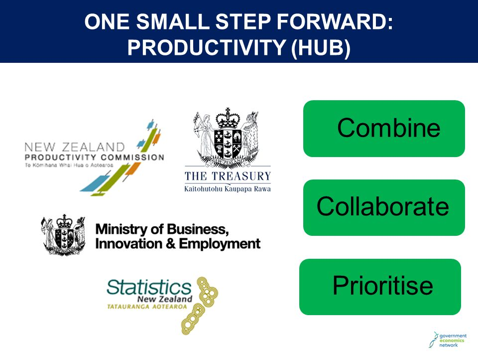© The Treasury ONE SMALL STEP FORWARD: PRODUCTIVITY (HUB) Combine CollaboratePrioritise