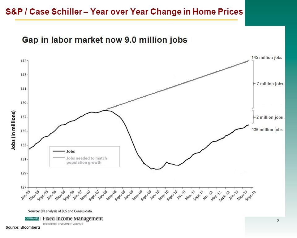 8 S&P / Case Schiller – Year over Year Change in Home Prices Source: Bloomberg