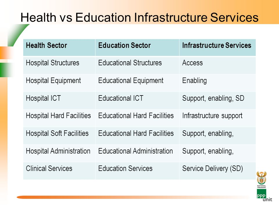 Health vs Education Infrastructure Services Health SectorEducation SectorInfrastructure Services Hospital StructuresEducational StructuresAccess Hospital EquipmentEducational EquipmentEnabling Hospital ICTEducational ICTSupport, enabling, SD Hospital Hard FacilitiesEducational Hard FacilitiesInfrastructure support Hospital Soft FacilitiesEducational Hard FacilitiesSupport, enabling, Hospital AdministrationEducational AdministrationSupport, enabling, Clinical ServicesEducation ServicesService Delivery (SD)