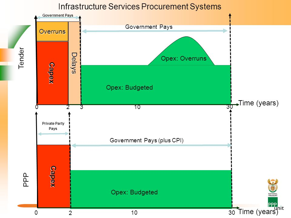 Delays Opex: Budgeted 0310 30 Capex Overruns 2 Capex 0 2 1030 Time (years) Government Pays (plus CPI) Private Party Pays Time (years) Government Pays Opex: Budgeted Opex: Overruns Tender PPP Infrastructure Services Procurement Systems