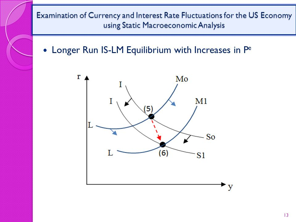 Longer Run IS-LM Equilibrium with Increases in P e 13 Examination of Currency and Interest Rate Fluctuations for the US Economy using Static Macroeconomic Analysis