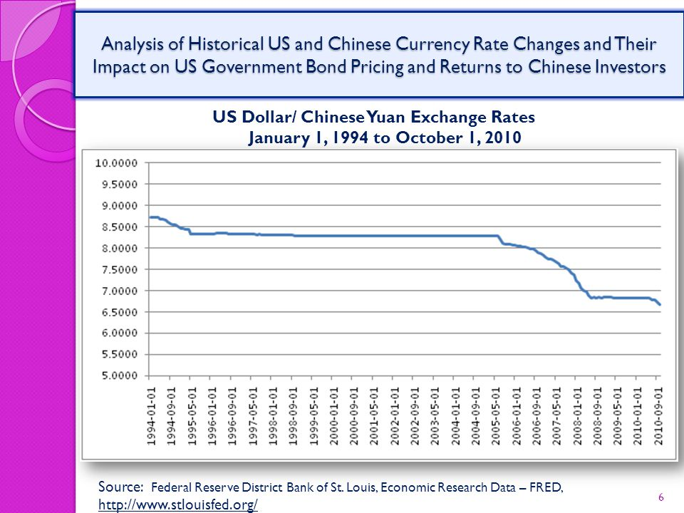 6 Analysis of Historical US and Chinese Currency Rate Changes and Their Impact on US Government Bond Pricing and Returns to Chinese Investors US Dollar/ Chinese Yuan Exchange Rates January 1, 1994 to October 1, 2010 Source: Federal Reserve District Bank of St.