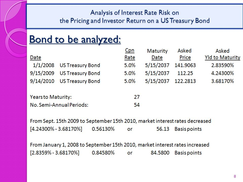 Bond to be analyzed: 8 Analysis of Interest Rate Risk on the Pricing and Investor Return on a US Treasury Bond